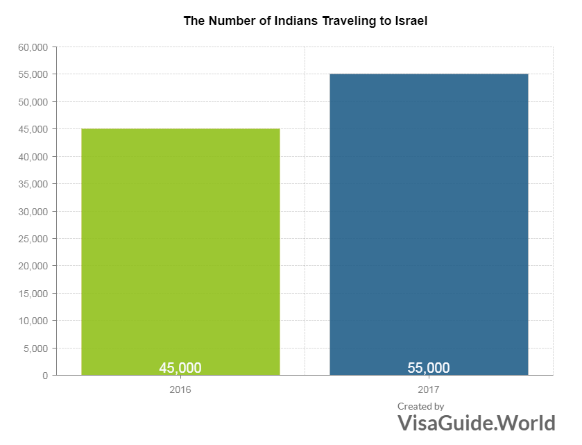 indians travelling to israel